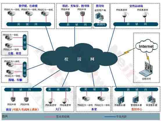 校园校园网络视频监控系统拓扑图